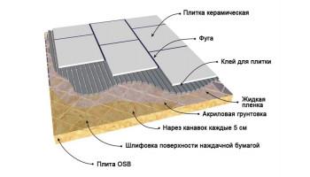 Укладка плитки на ОСБ плиту