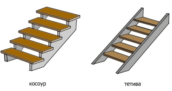 виды лестниц, тетива или косоур